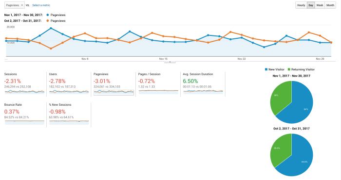 Google Analytics traffic for food blog: November 2017