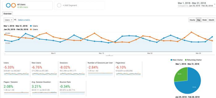 Food Blog Income Report and Traffic: March 2018 pageviews