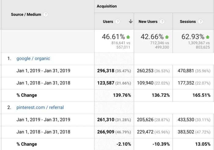 Analytics source/medium from January 2019 vs. January 2018