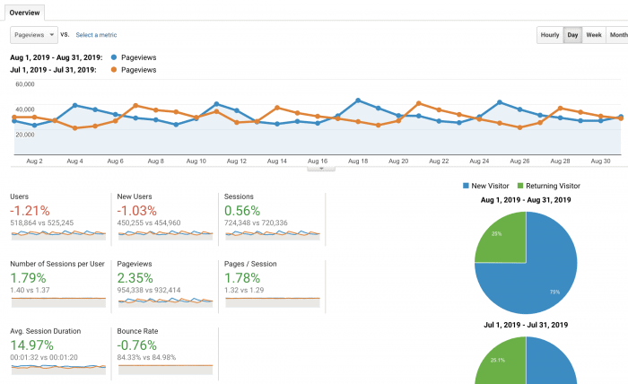 Google Analytics for August 2019